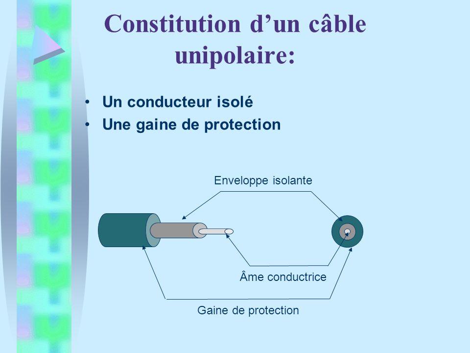 Constitution d'un câble unipolaire: