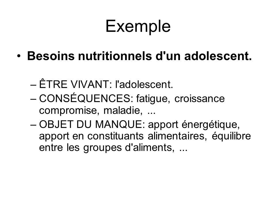 Exemple Besoins nutritionnels d un adolescent.
