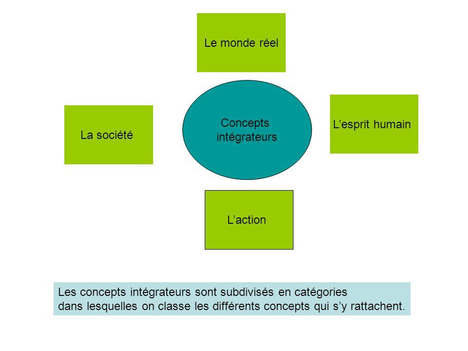 Le monde réel Concepts. intégrateurs. L'esprit humain. La société. L'action. Les concepts intégrateurs sont subdivisés en catégories.