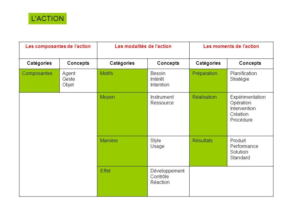 L ACTION Les composantes de l'action Les modalités de l'action