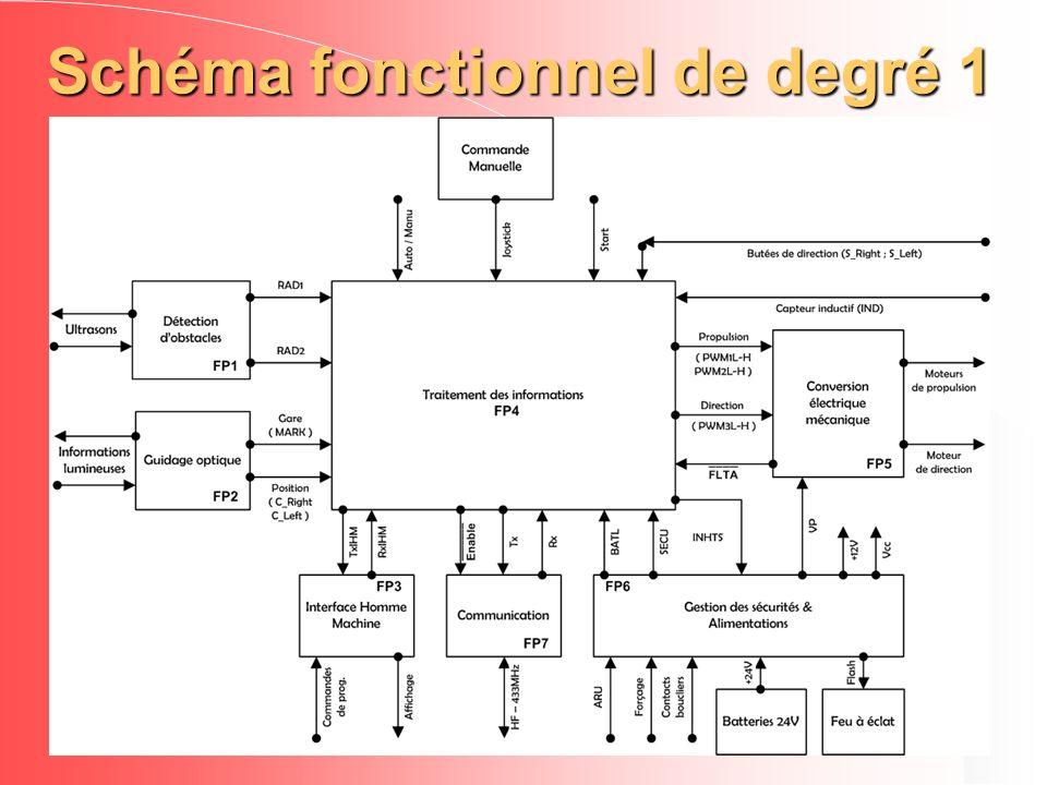 Schéma fonctionnel de degré 1