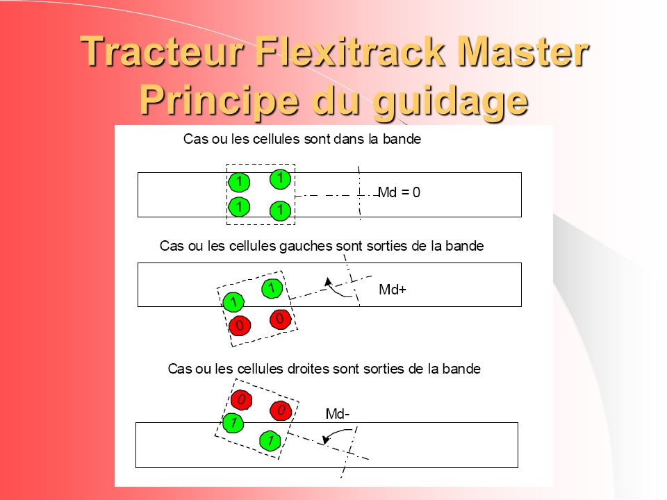 Tracteur Flexitrack Master Principe du guidage