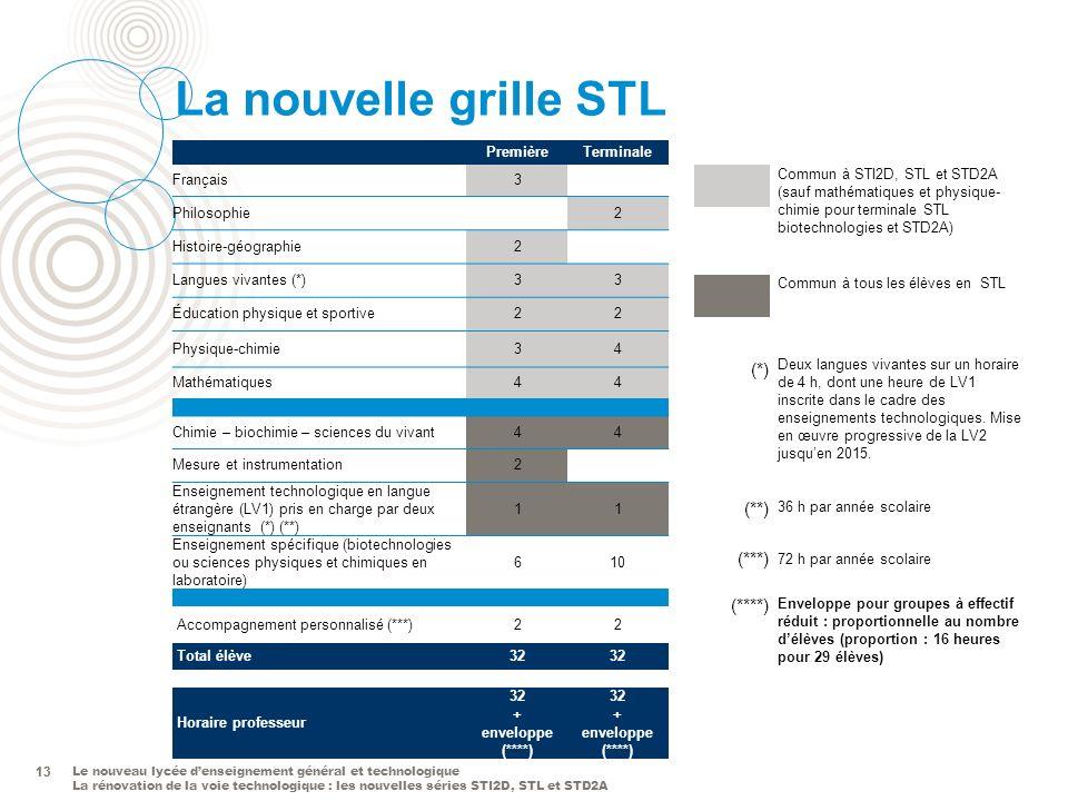 La nouvelle grille STL (*) (**) (***) (****) 13 Première Terminale