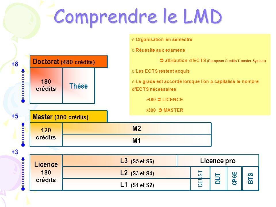 Comprendre le LMD Thèse Doctorat (480 crédits) M2 M1
