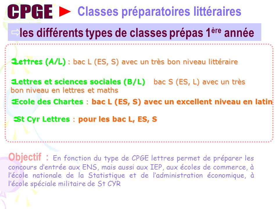 CPGE Classes préparatoires littéraires