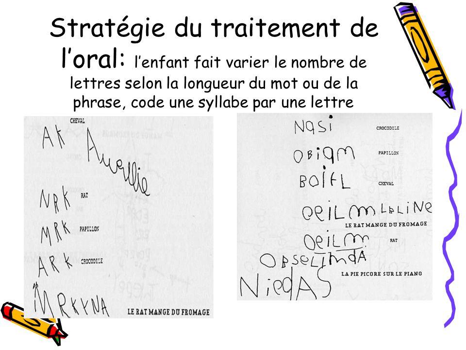 Stratégie du traitement de l'oral: l'enfant fait varier le nombre de lettres selon la longueur du mot ou de la phrase, code une syllabe par une lettre