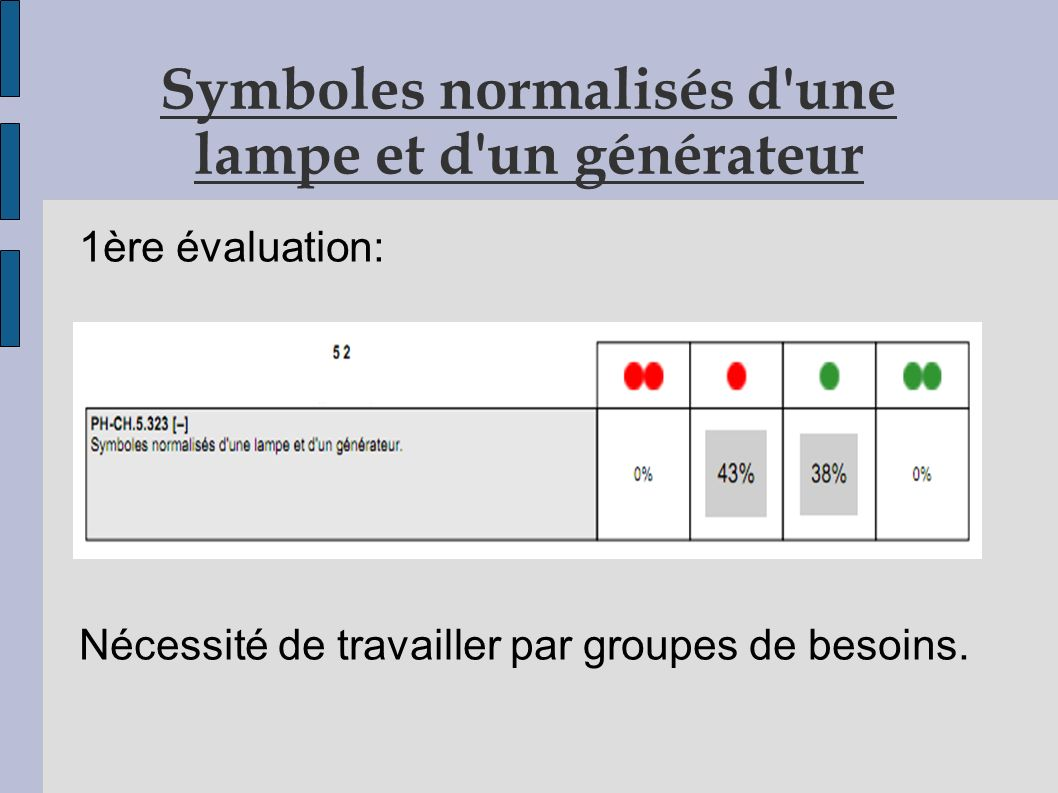 Symboles normalisés d une lampe et d un générateur