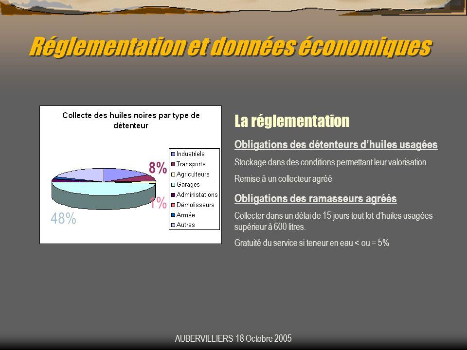 Réglementation et données économiques