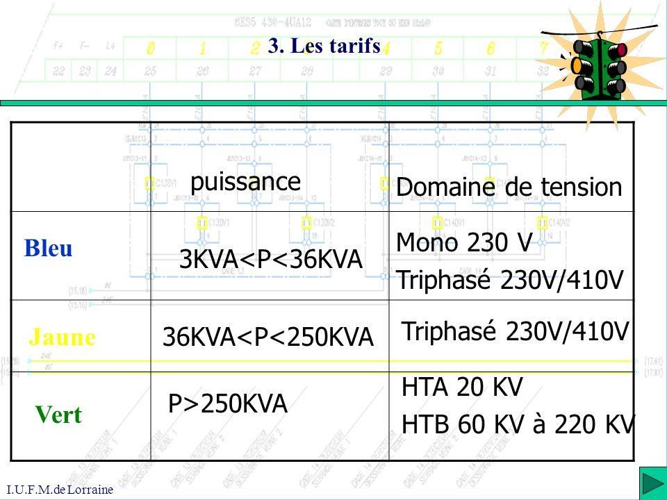 puissance Domaine de tension Mono 230 V Triphasé 230V/410V Bleu