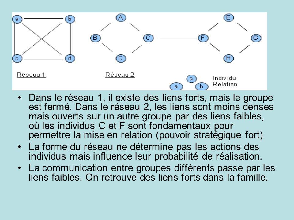 Dans le réseau 1, il existe des liens forts, mais le groupe est fermé