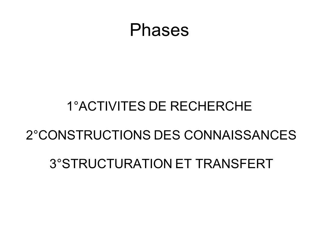 Phases 1°ACTIVITES DE RECHERCHE 2°CONSTRUCTIONS DES CONNAISSANCES
