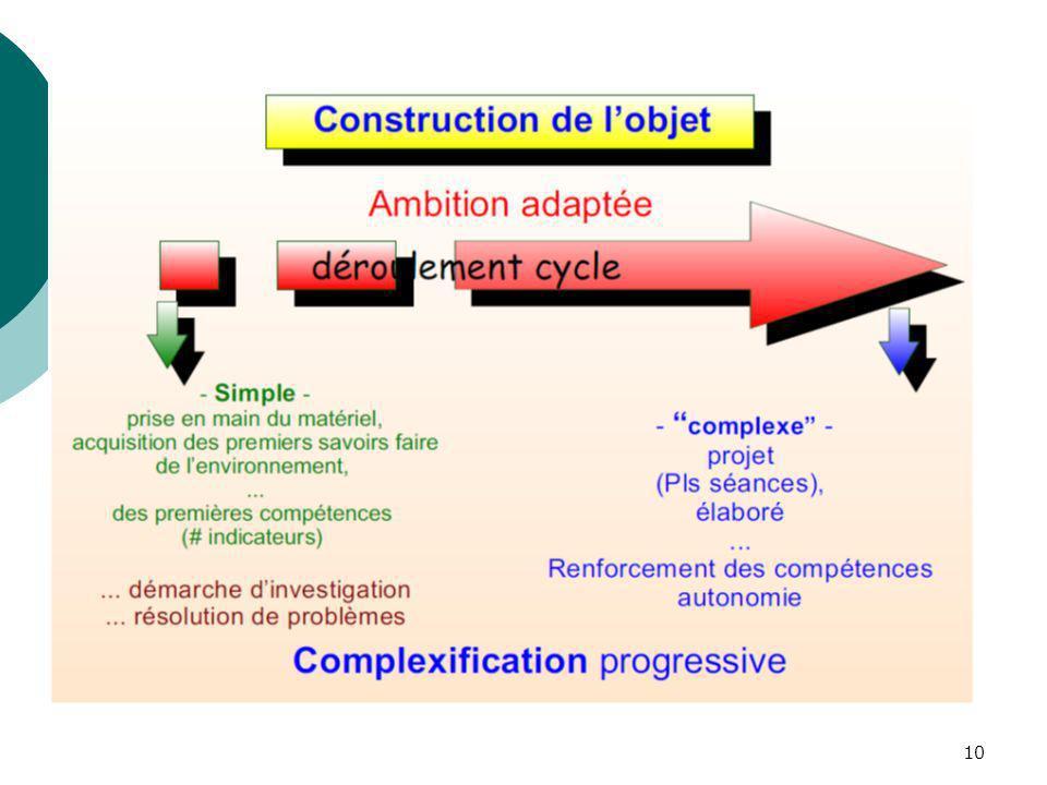 Construction de l objet : au regard de la progression pédagogique sur un cycle terminal, la mise en œuvre de projet peut prendre des échelles différentes : « petits projets » sur une séance (proche démarche d investigation) à des « grands » sur plusieurs séances.