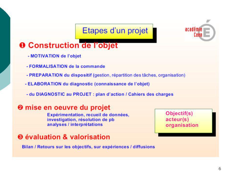 Etapes : un projet est construit toujours sur les mêmes étapes :
