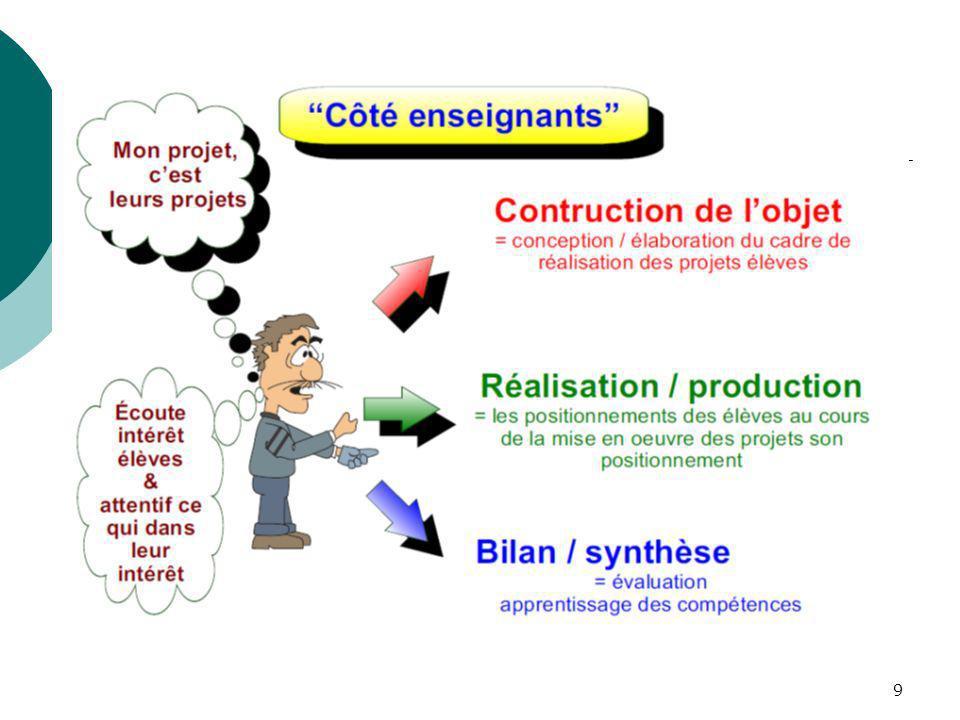 Une pédagogie de projet côté enseignant un enseignant a un projet : faire réaliser un projet par les élèves. Il doit donc construire sa pédagogie autours de cet celui-ci et de ses 3 phases :
