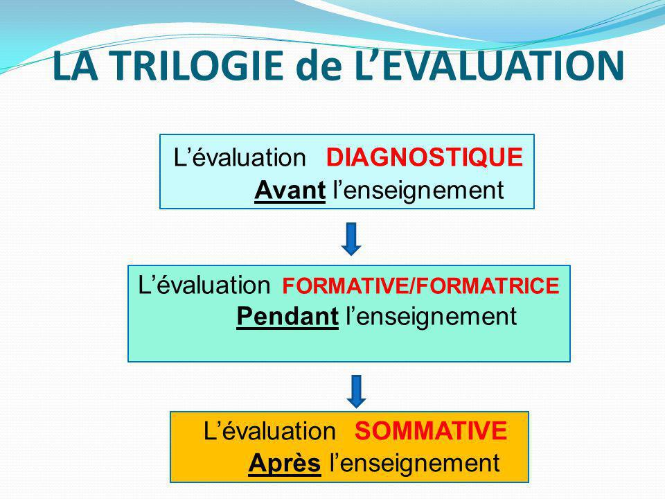 LA TRILOGIE de L'EVALUATION