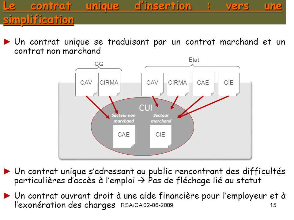 Le contrat unique d'insertion : vers une simplification
