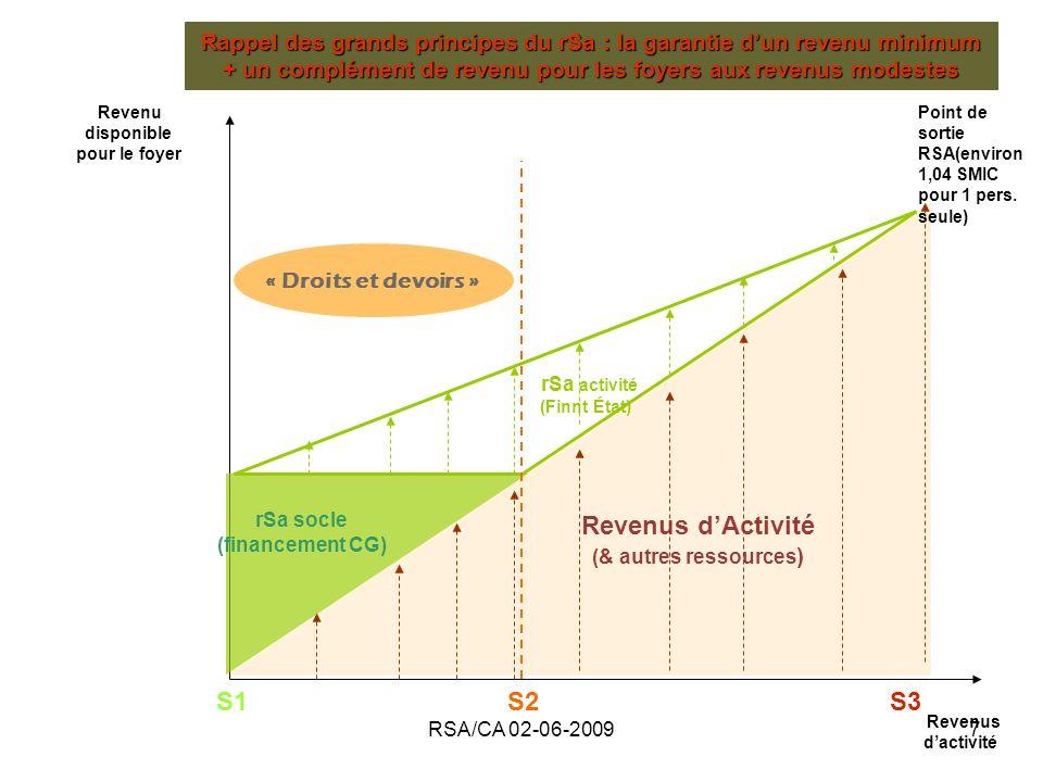 Revenus d'Activité S1 S2 S3