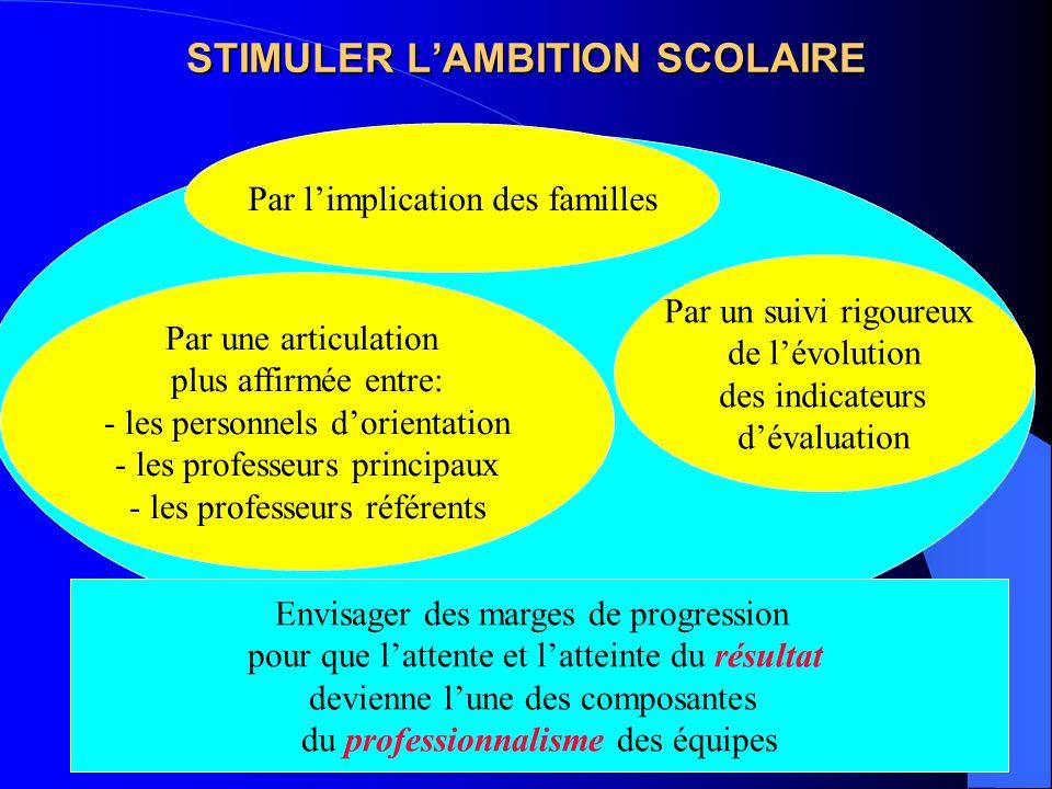 STIMULER L'AMBITION SCOLAIRE