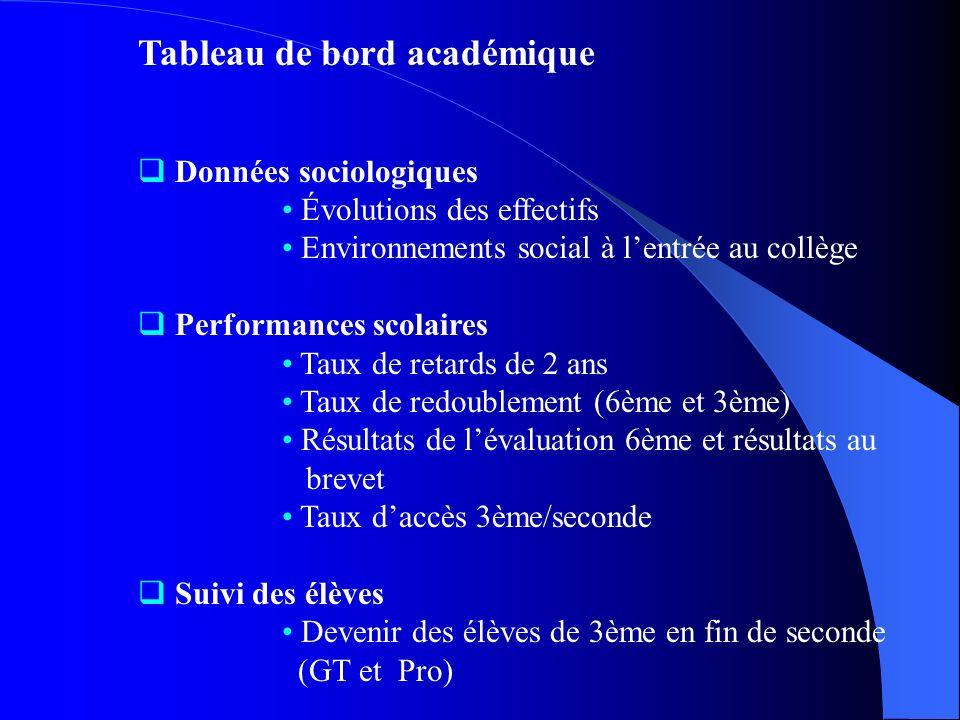 Tableau de bord académique