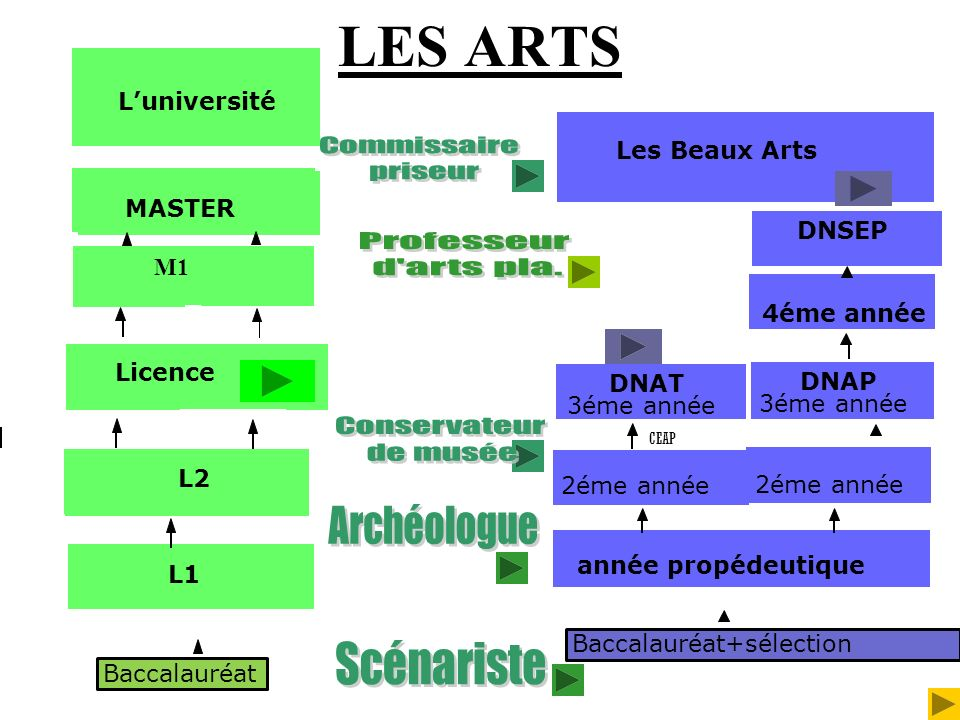 LES ARTS Commissaire priseur Professeur d arts pla. Conservateur