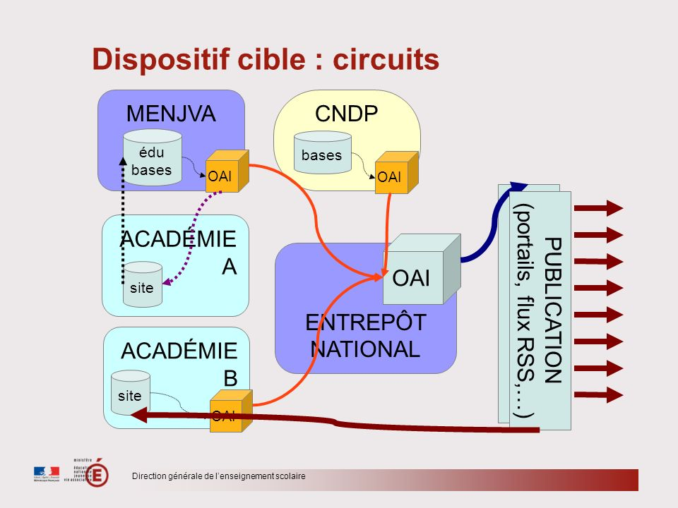 Dispositif cible : circuits