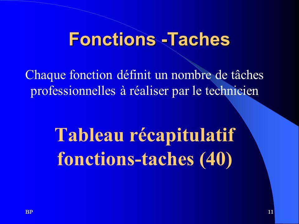 Tableau récapitulatif fonctions-taches (40)