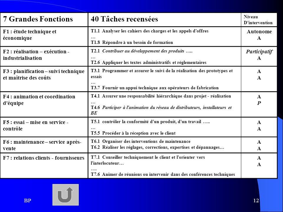 7 Grandes Fonctions 40 Tâches recensées