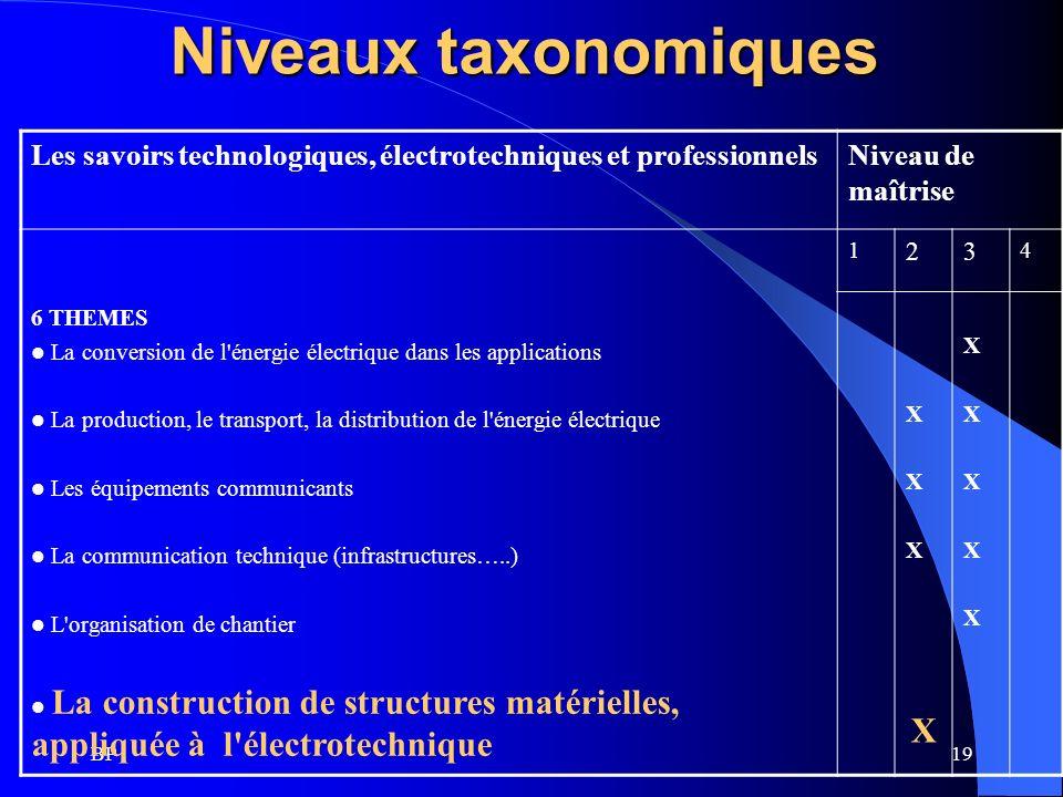 Niveaux taxonomiquesLes savoirs technologiques, électrotechniques et professionnels. Niveau de maîtrise.