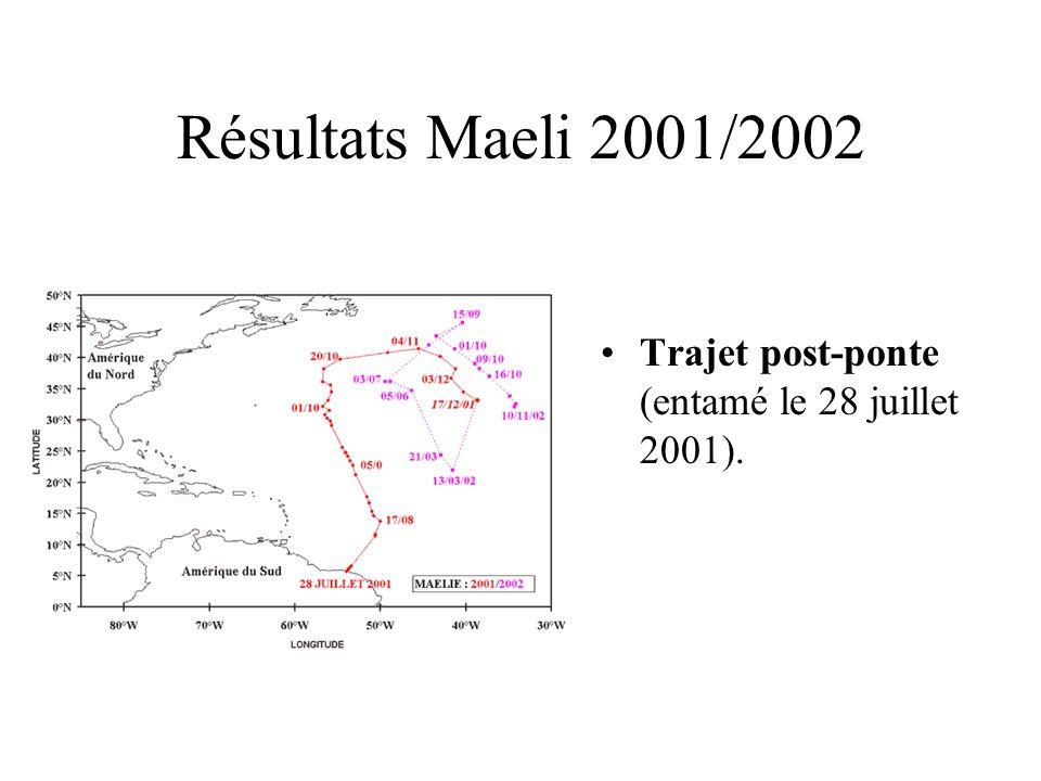 Résultats Maeli 2001/2002Trajet post-ponte (entamé le 28 juillet 2001).