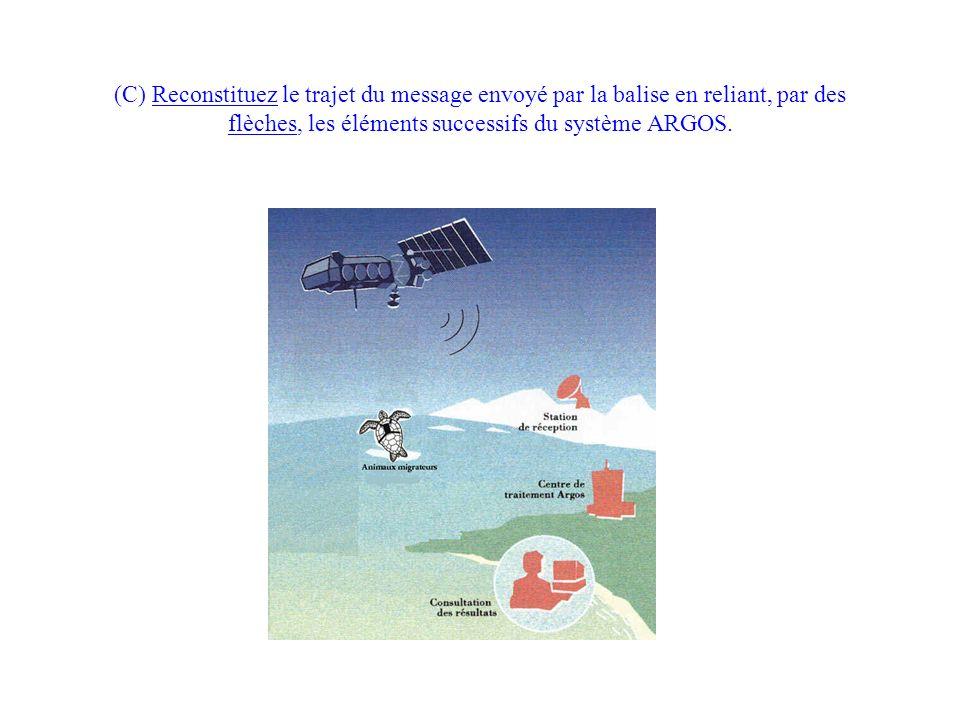 (C) Reconstituez le trajet du message envoyé par la balise en reliant, par des flèches, les éléments successifs du système ARGOS.