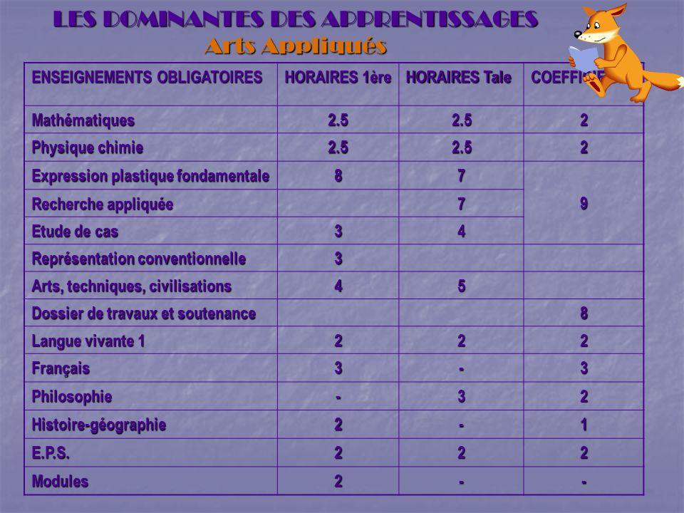LES DOMINANTES DES APPRENTISSAGES Arts Appliqués