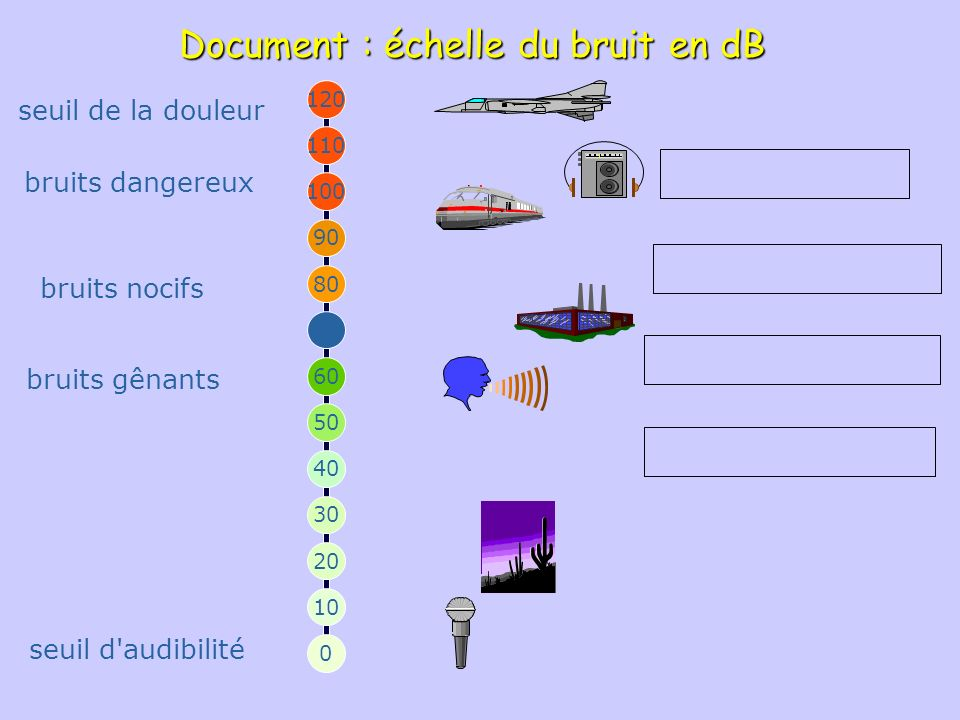 Document : échelle du bruit en dB