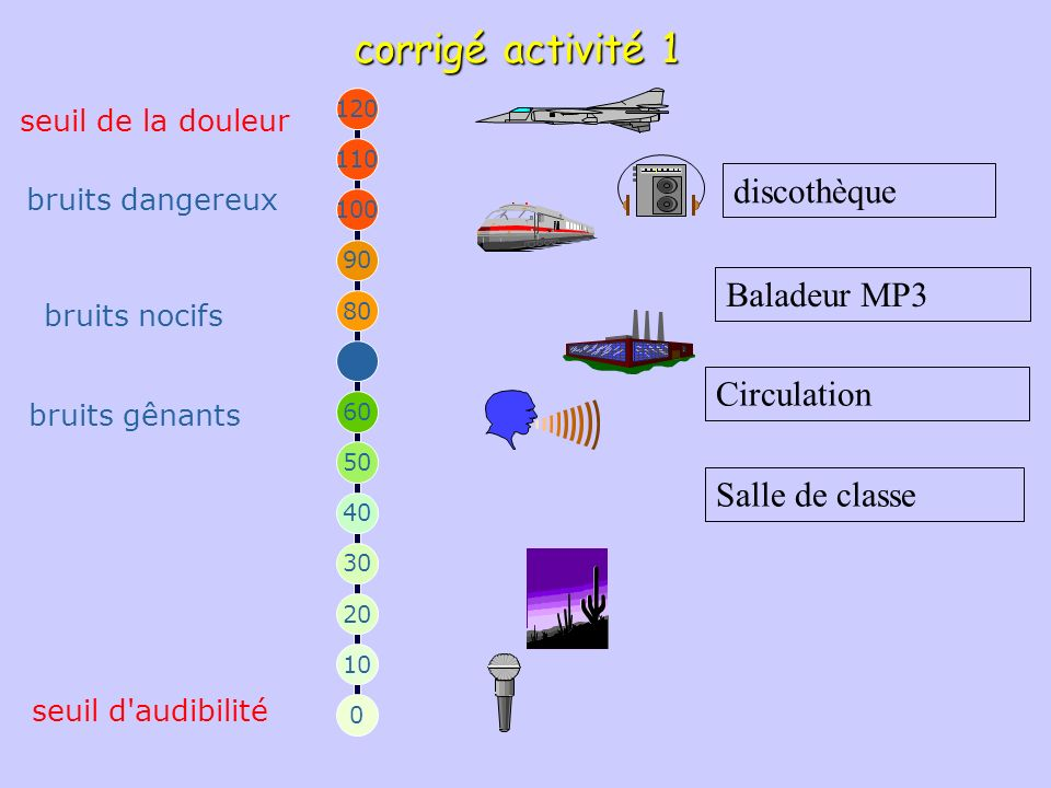 corrigé activité 1 discothèque Baladeur MP3 Circulation