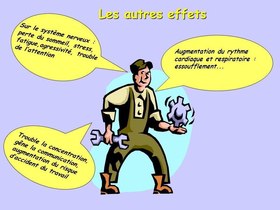 Les autres effets Sur le système nerveux : perte du sommeil, stress, fatigue,agressivité, trouble de l'attention.