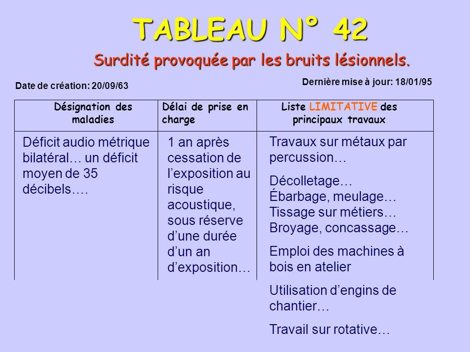 TABLEAU N° 42 Surdité provoquée par les bruits lésionnels.