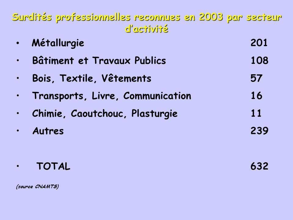 Surdités professionnelles reconnues en 2003 par secteur d'activité