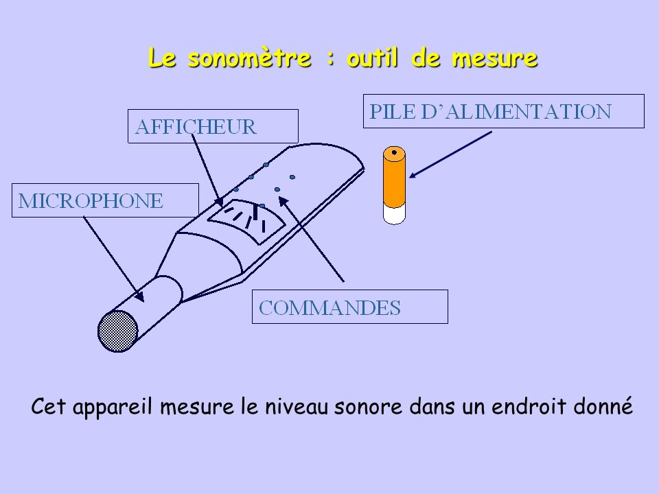 Le sonomètre : outil de mesure