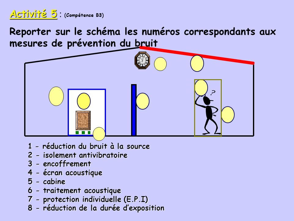 Activité 5 : (Compétence B3)