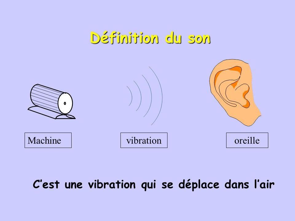 C'est une vibration qui se déplace dans l'air