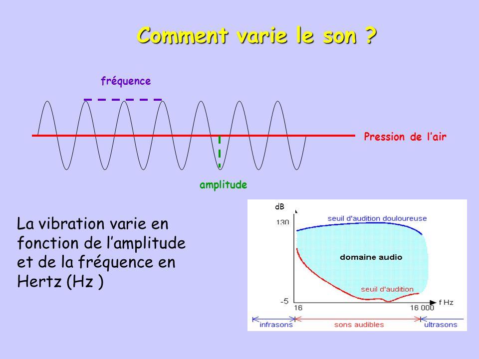 Comment varie le son Pression de l'air. amplitude. fréquence. dB.