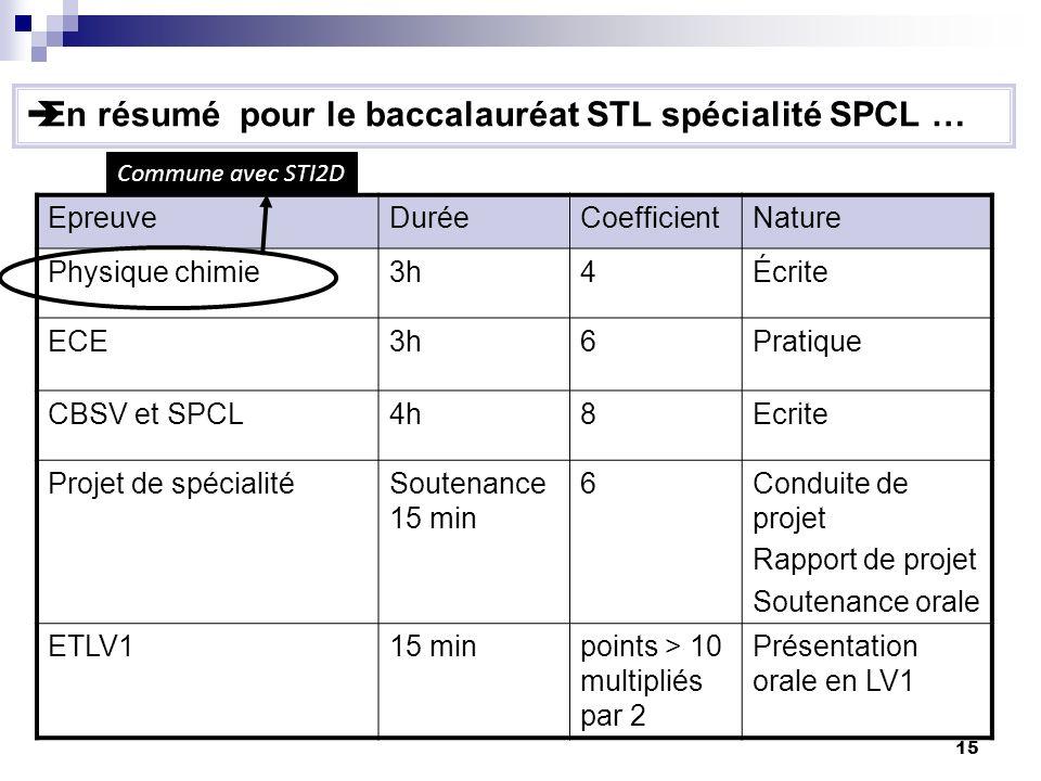 En résumé pour le baccalauréat STL spécialité SPCL …