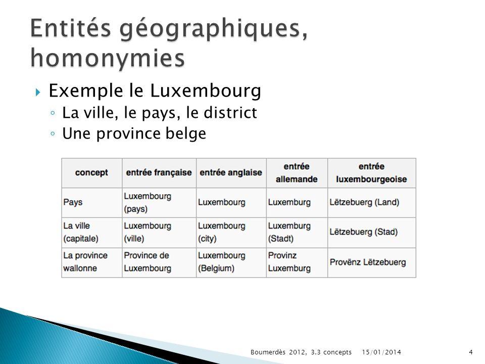 Entités géographiques, homonymies