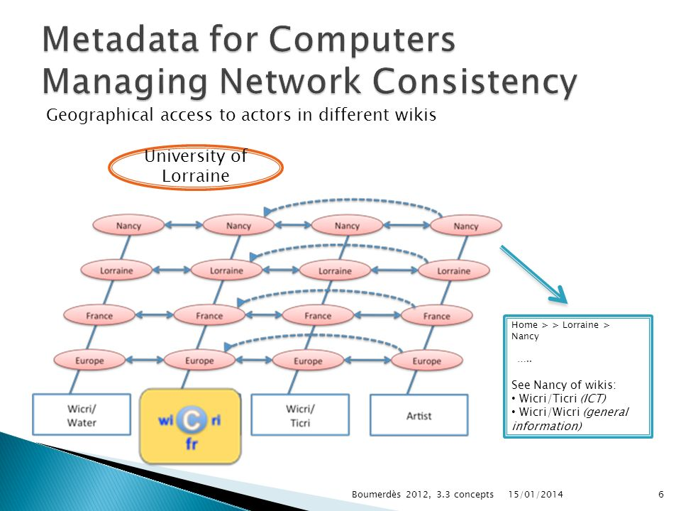 Metadata for Computers Managing Network Consistency