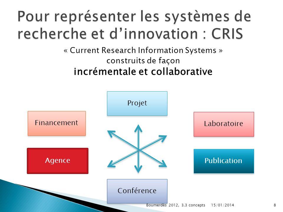 Pour représenter les systèmes de recherche et d'innovation : CRIS