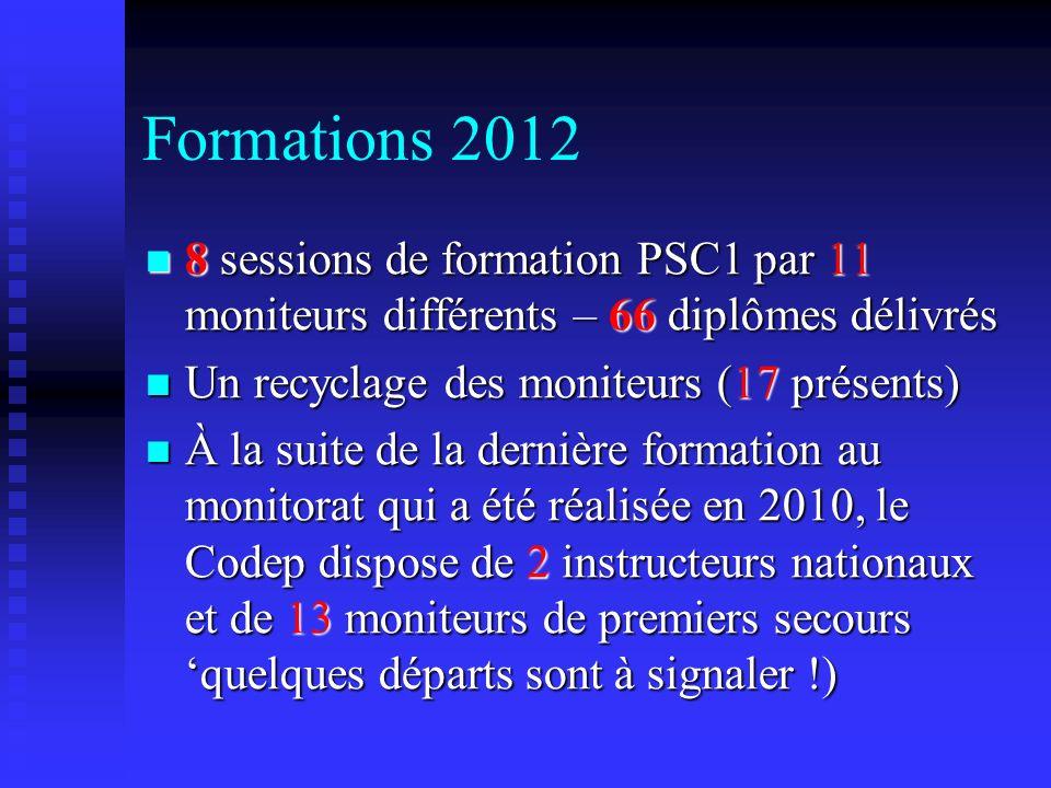 Formations 2012 8 sessions de formation PSC1 par 11 moniteurs différents – 66 diplômes délivrés. Un recyclage des moniteurs (17 présents)