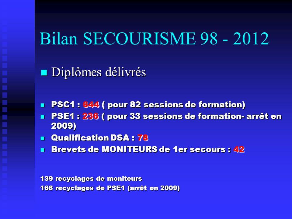 Bilan SECOURISME 98 - 2012 Diplômes délivrés