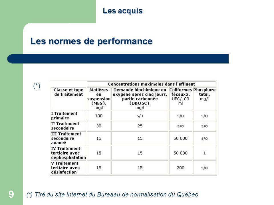 Les normes de performance