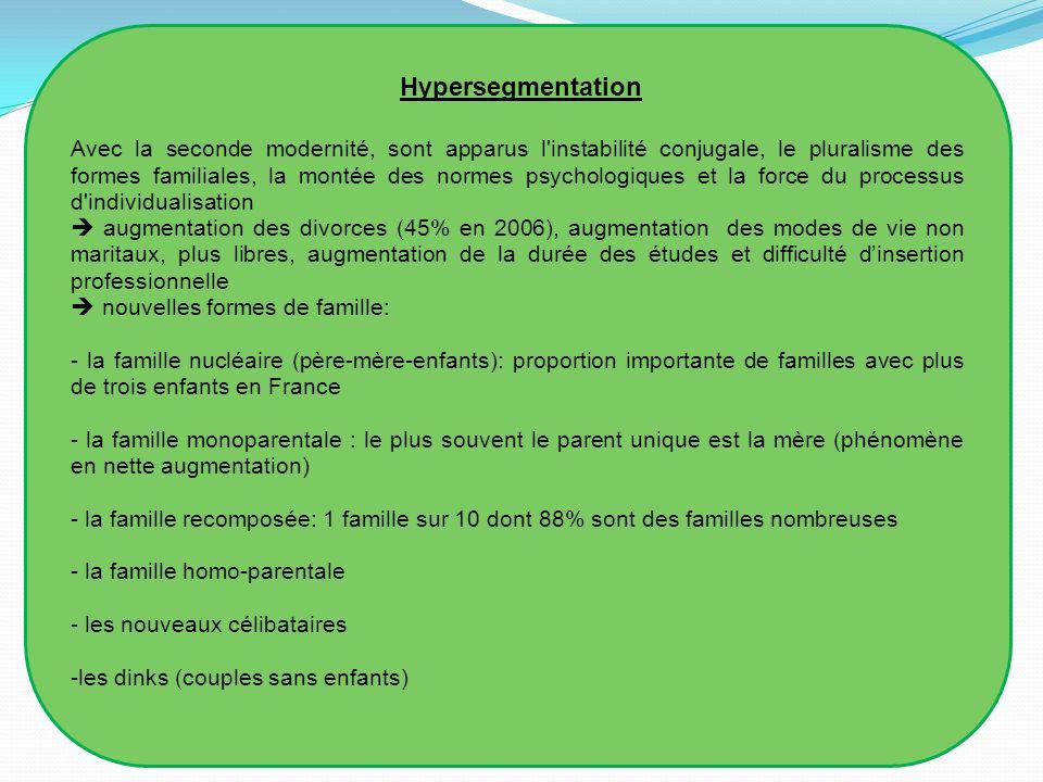Hypersegmentation
