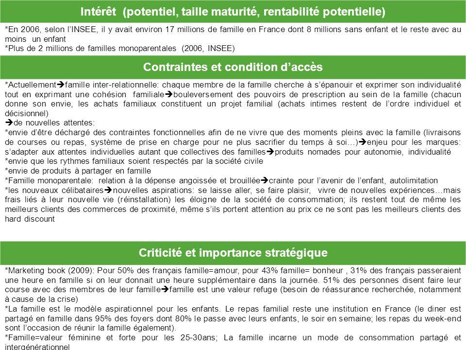 Intérêt (potentiel, taille maturité, rentabilité potentielle)