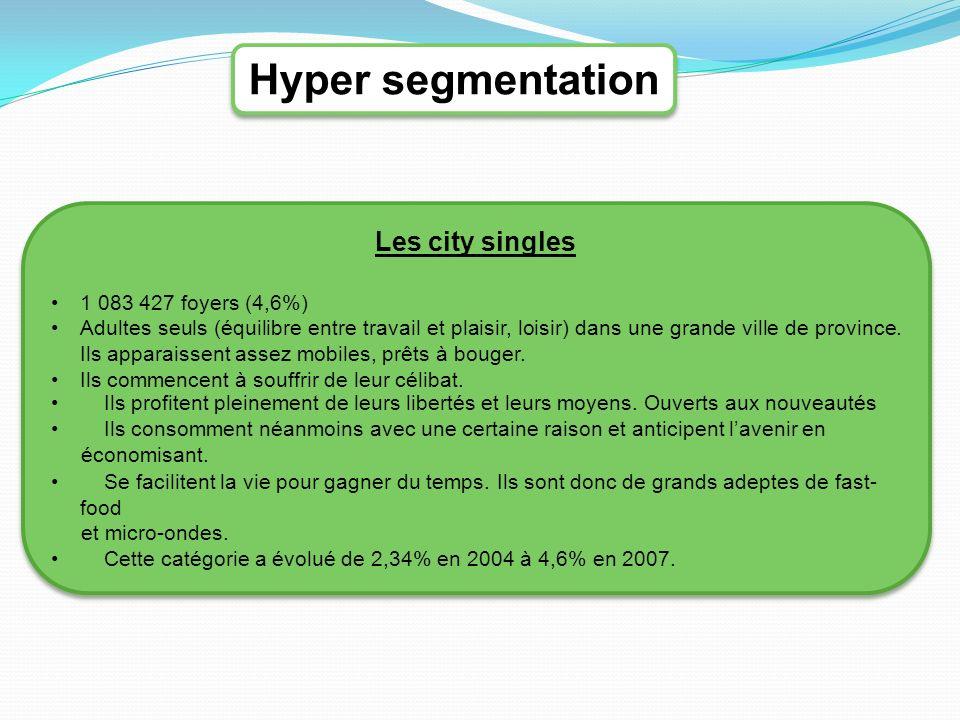 Hyper segmentation Les city singles 1 083 427 foyers (4,6%)